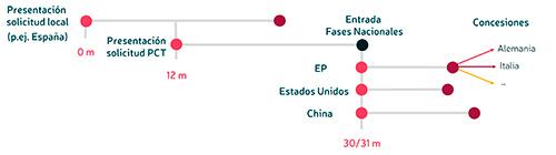 patente varios paises pct