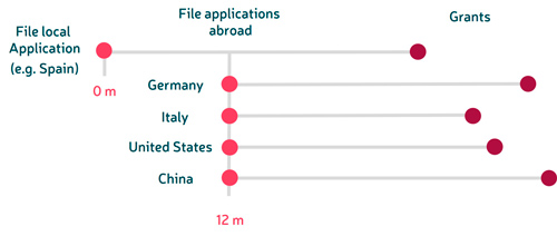 patents different countries Paris