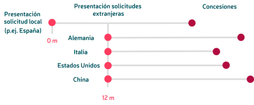 patentar segun paises convencion paris