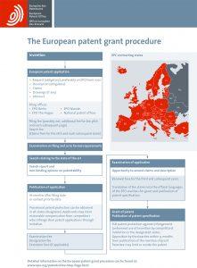 procedimiento para obtener una patente europea
