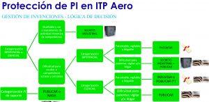 Cliente ITP Aero Protección