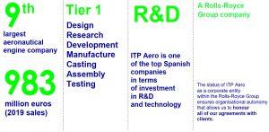 ITP Aero Figures