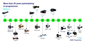 Client ITP Aero Programmes