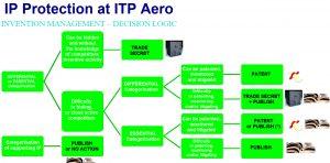 Client ITP Aero Protection