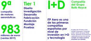 Cliente ITP Aero Cifras