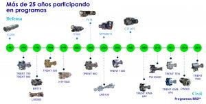 Cliente ITP Aero Programas