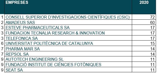 Dades Sol.licituds Patents Europees 2020
