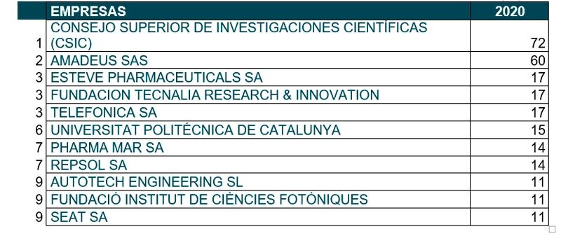 Empresas solicitudes europeas de patente
